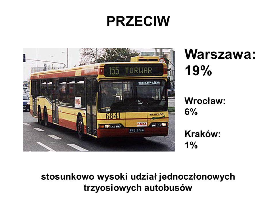 stosunkowo wysoki udział jednoczłonowych trzyosiowych autobusów