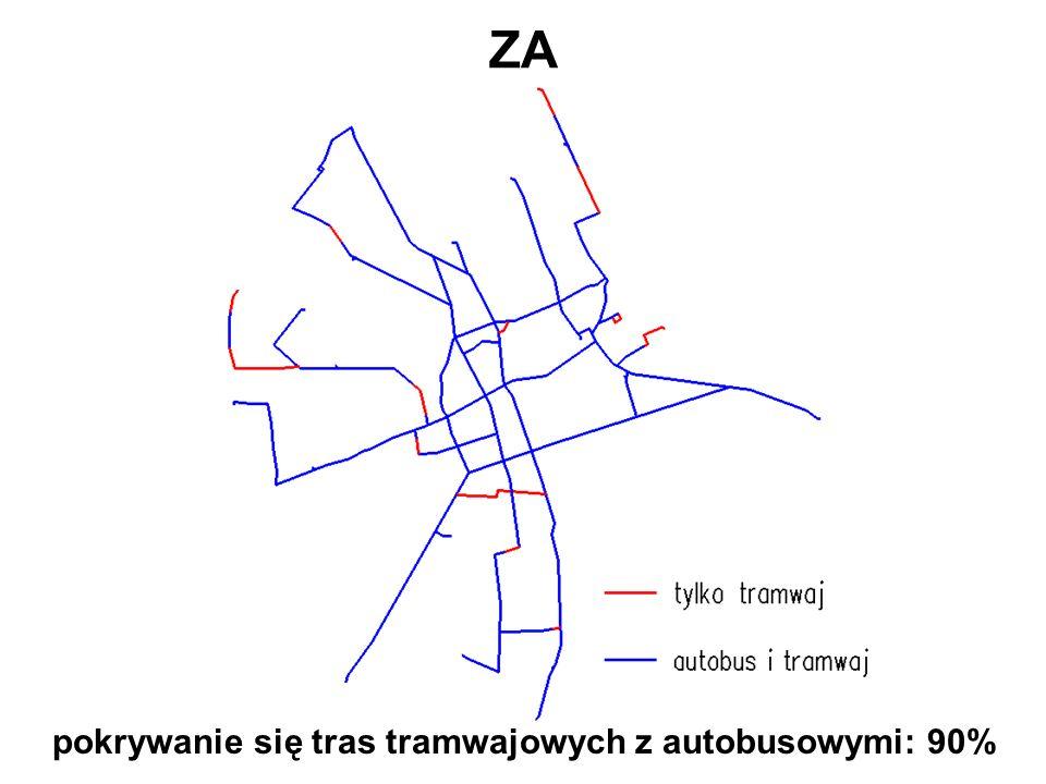 pokrywanie się tras tramwajowych z autobusowymi: 90%
