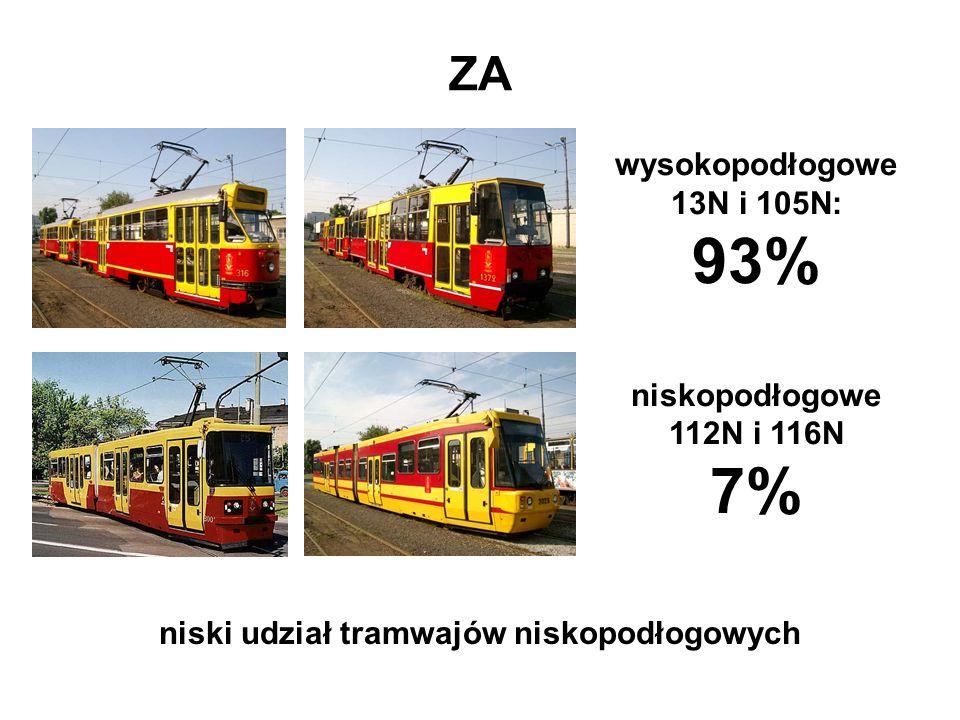 ZA wysokopodłogowe 13N i 105N: 93% niskopodłogowe 112N i 116N 7%