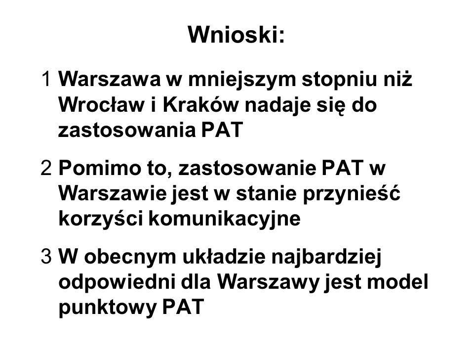 Wnioski:Warszawa w mniejszym stopniu niż Wrocław i Kraków nadaje się do zastosowania PAT.