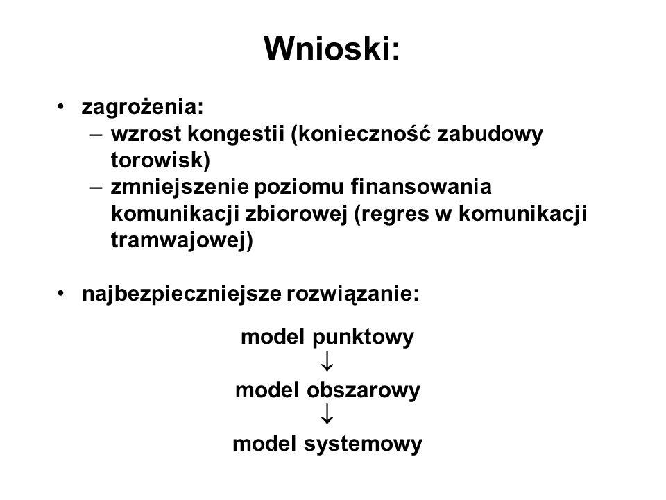 model punktowy  model obszarowy  model systemowy