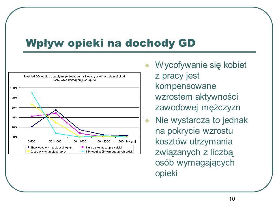 Wpływ opieki na dochody GD