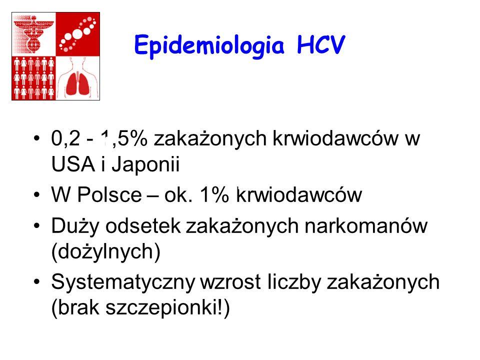 Epidemiologia HCV 0,2 - 1,5% zakażonych krwiodawców w USA i Japonii. W Polsce – ok. 1% krwiodawców.