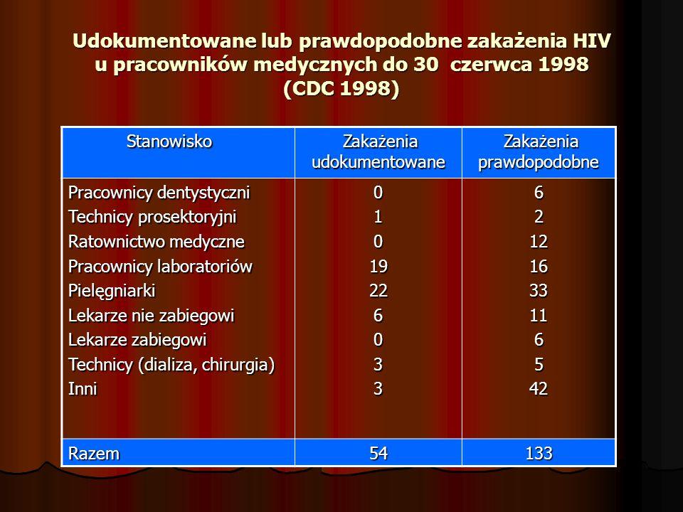 Udokumentowane lub prawdopodobne zakażenia HIV u pracowników medycznych do 30 czerwca 1998 (CDC 1998)
