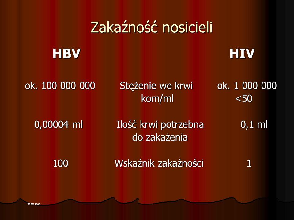 Zakaźność nosicieli HBV HIV