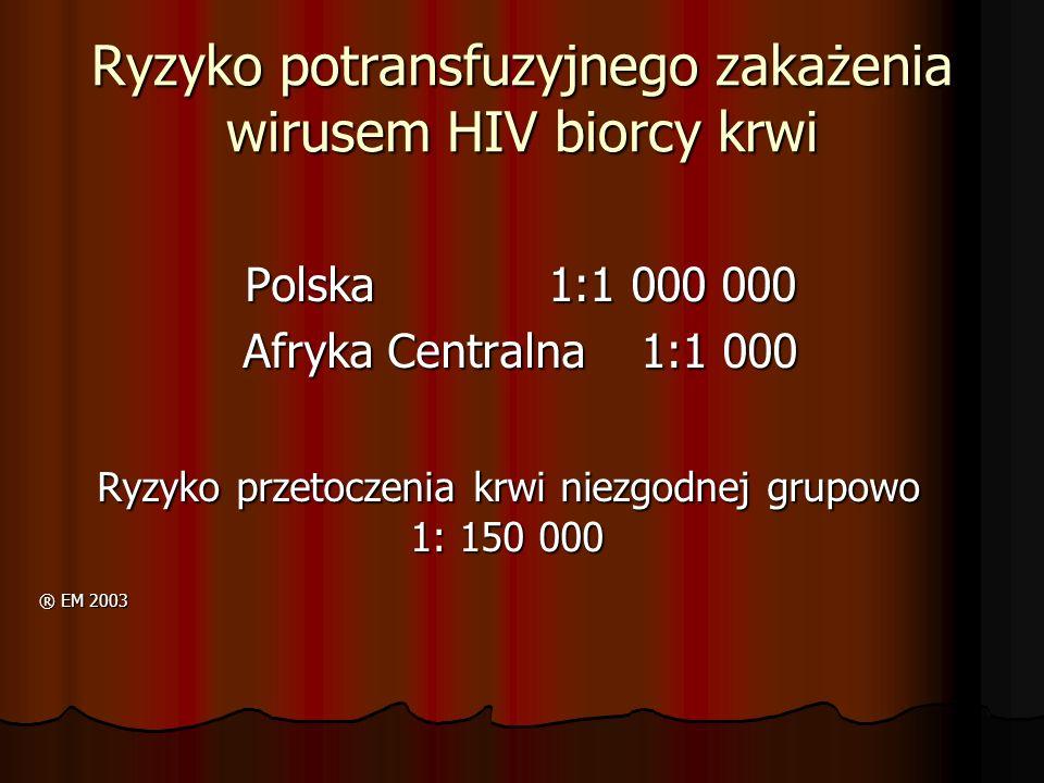 Ryzyko potransfuzyjnego zakażenia wirusem HIV biorcy krwi