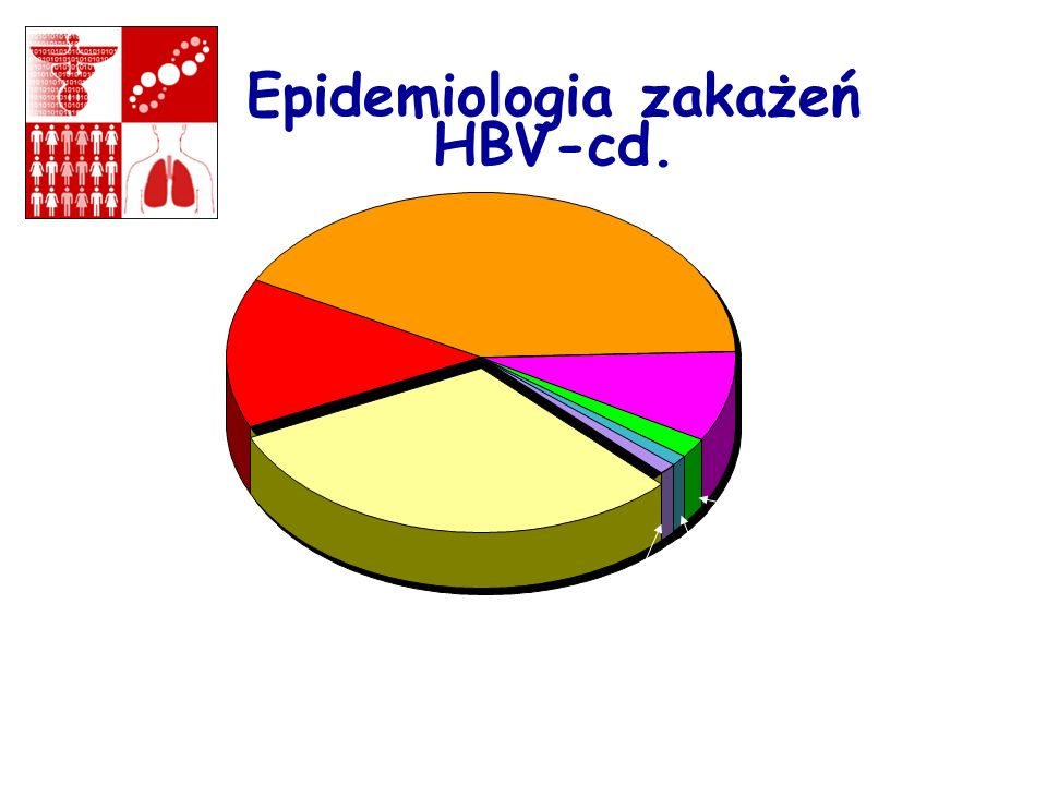 Riskw Factors for Acute Hepatitis B Epidemiologia zakażeń HBV-cd.