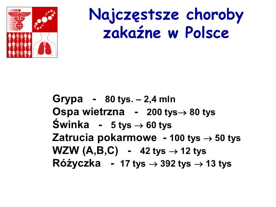 Najczęstsze choroby zakaźne w Polsce
