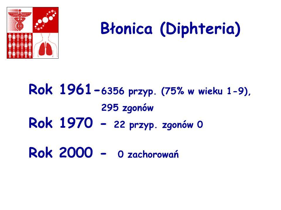 Rok 1961-6356 przyp. (75% w wieku 1-9), 295 zgonów