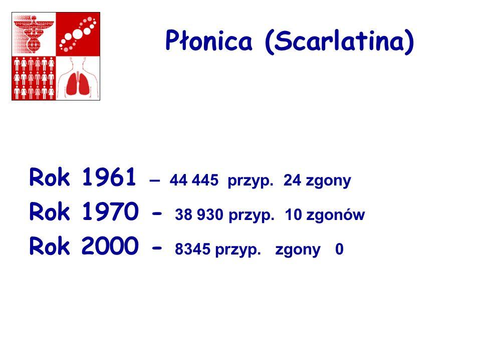 Płonica (Scarlatina) Rok 1961 – 44 445 przyp. 24 zgony