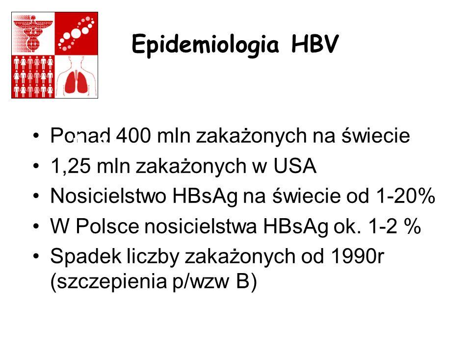 Epidemiologia HBV Ponad 400 mln zakażonych na świecie. 1,25 mln zakażonych w USA. Nosicielstwo HBsAg na świecie od 1-20%