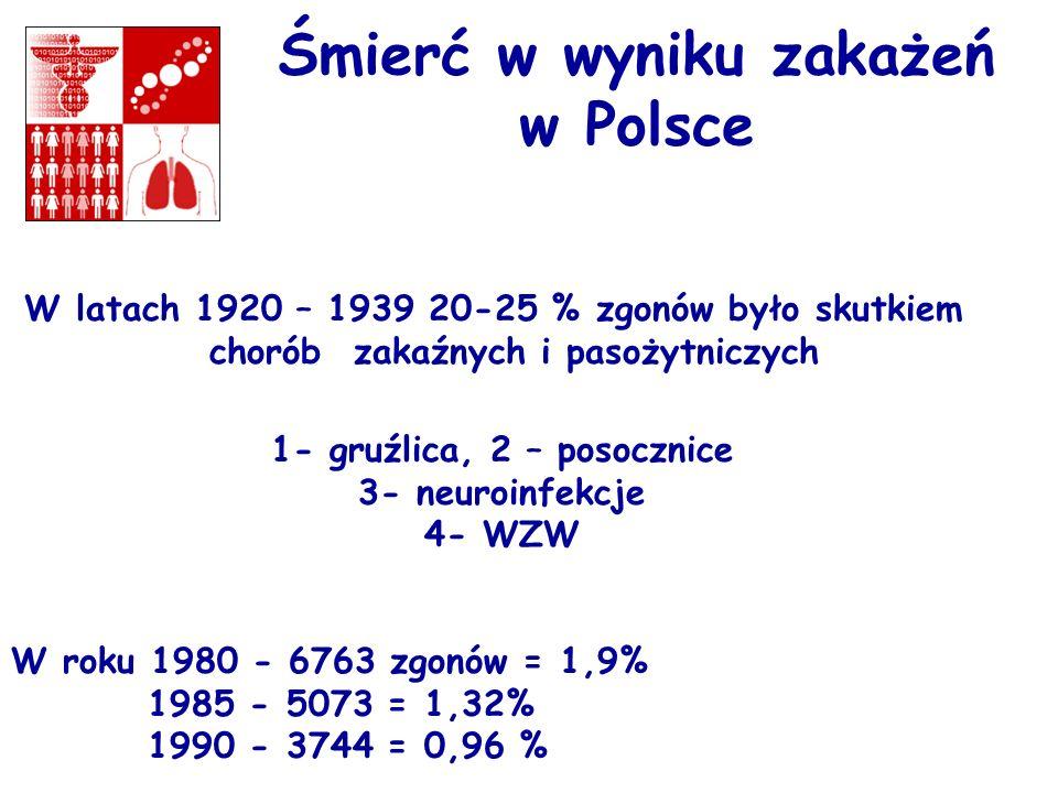 Śmierć w wyniku zakażeń w Polsce