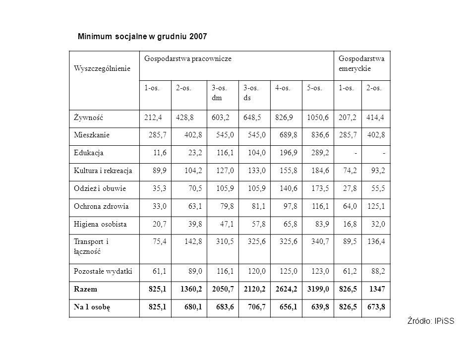Minimum socjalne w grudniu 2007