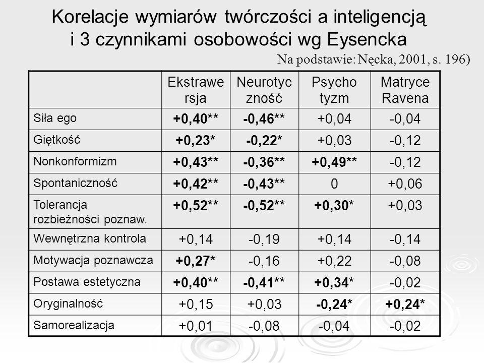 Korelacje wymiarów twórczości a inteligencją i 3 czynnikami osobowości wg Eysencka