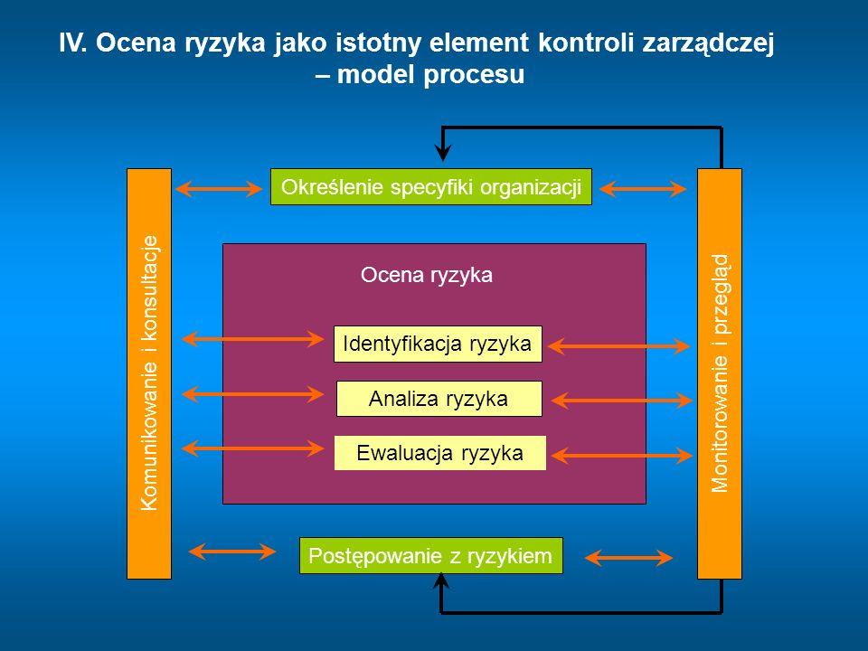 IV. Ocena ryzyka jako istotny element kontroli zarządczej