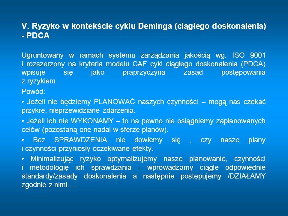 V. Ryzyko w kontekście cyklu Deminga (ciągłego doskonalenia) - PDCA