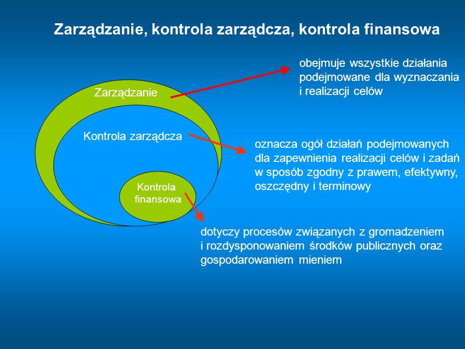 Zarządzanie, kontrola zarządcza, kontrola finansowa