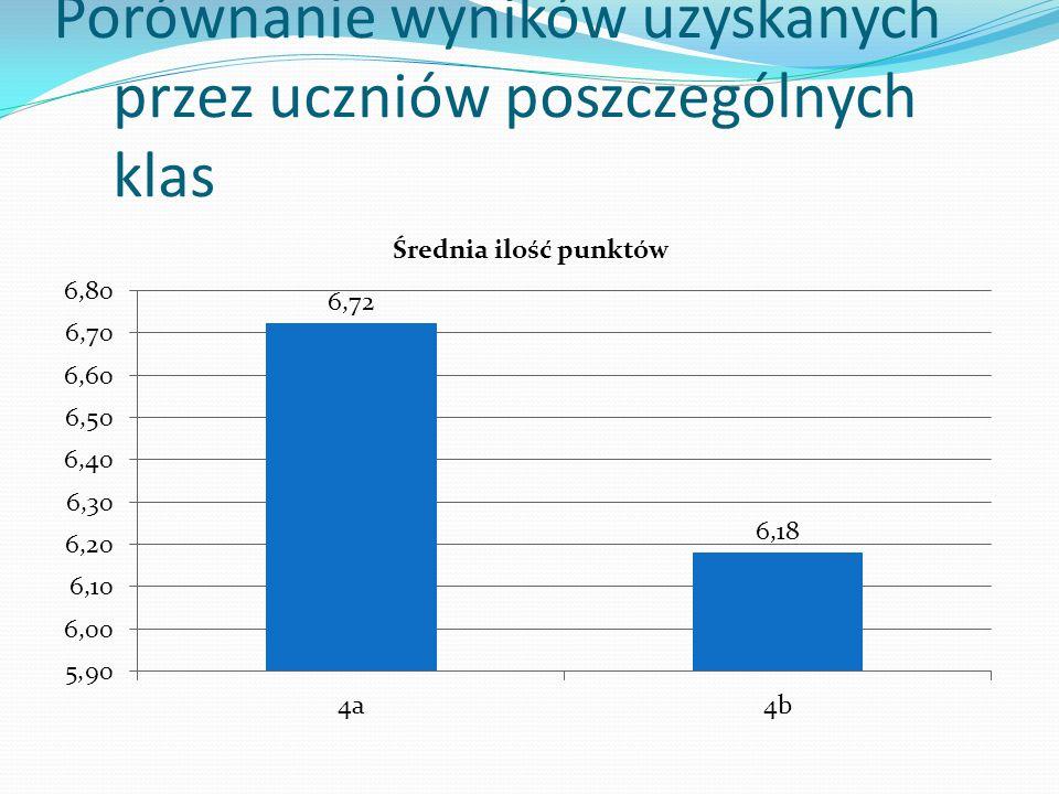 Porównanie wyników uzyskanych przez uczniów poszczególnych klas