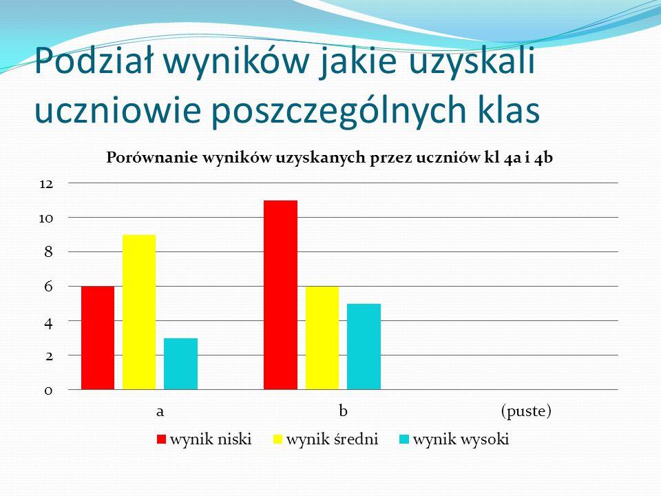 Podział wyników jakie uzyskali uczniowie poszczególnych klas