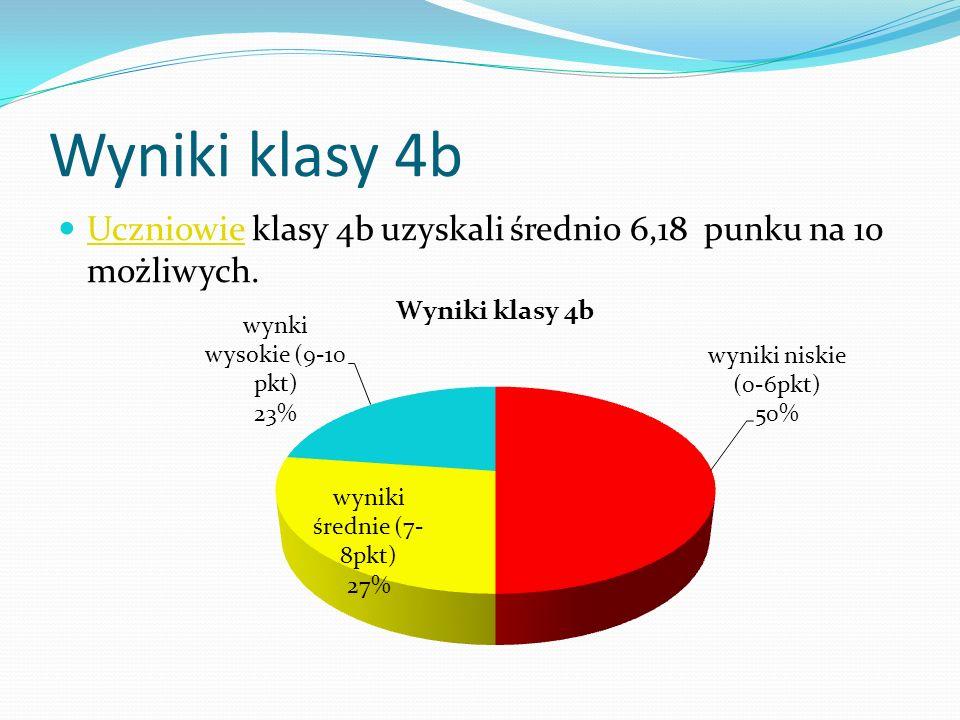 Wyniki klasy 4b Uczniowie klasy 4b uzyskali średnio 6,18 punku na 10 możliwych.