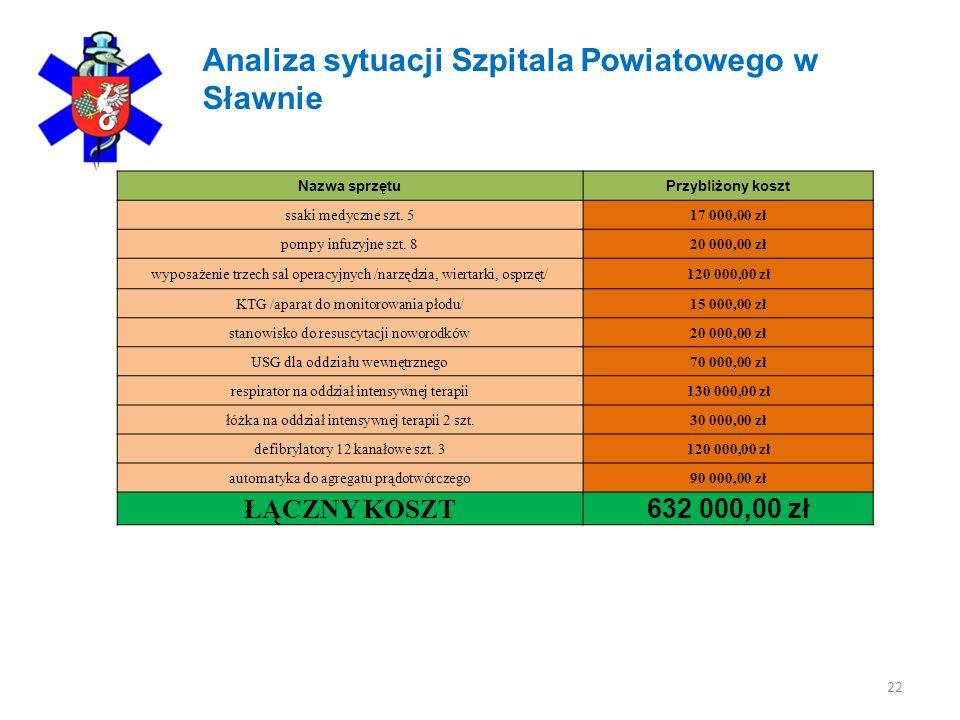 Analiza sytuacji Szpitala Powiatowego w Sławnie