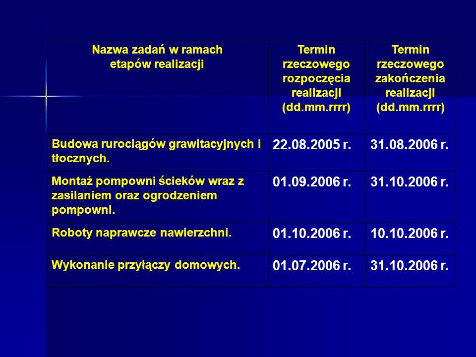 Nazwa zadań w ramach etapów realizacji. Termin rzeczowego rozpoczęcia realizacji (dd.mm.rrrr) Termin rzeczowego zakończenia realizacji (dd.mm.rrrr)