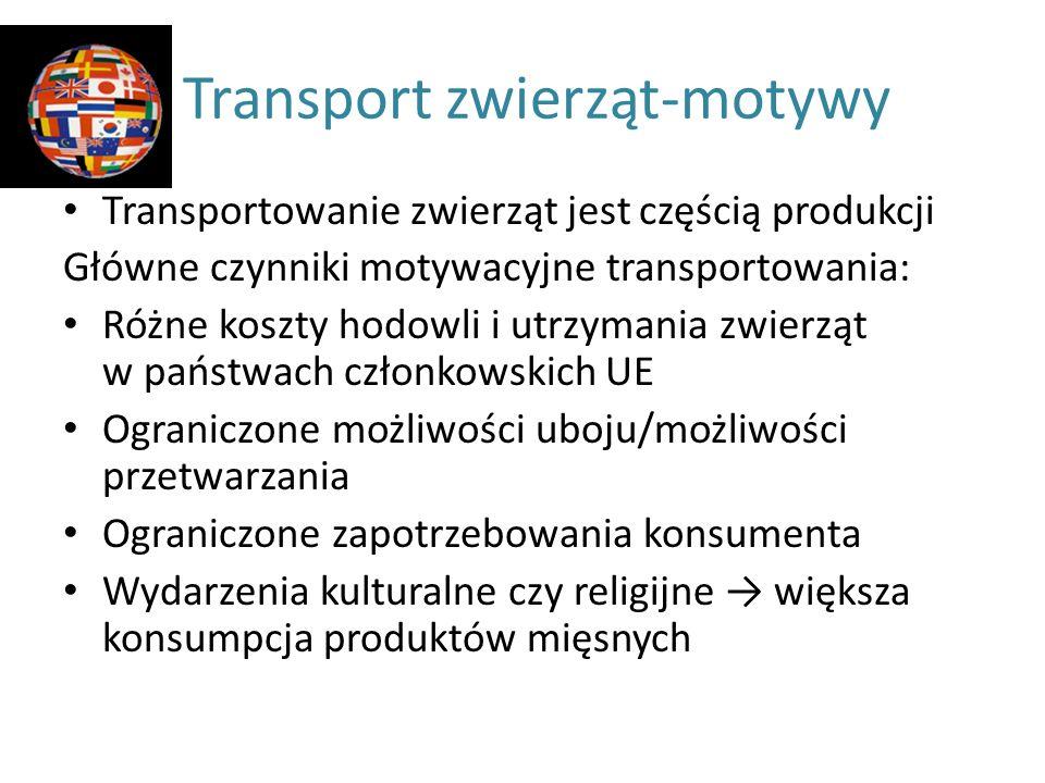 Transport zwierząt-motywy