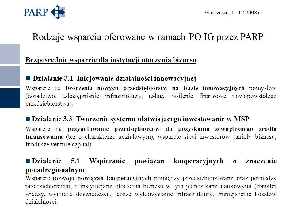 Rodzaje wsparcia oferowane w ramach PO IG przez PARP