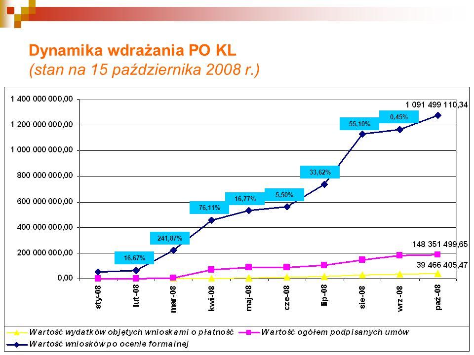 Dynamika wdrażania PO KL (stan na 15 października 2008 r.)