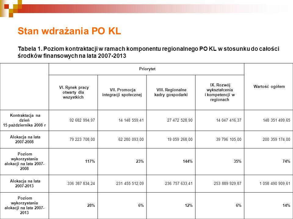 Stan wdrażania PO KL Tabela 1. Poziom kontraktacji w ramach komponentu regionalnego PO KL w stosunku do całości.
