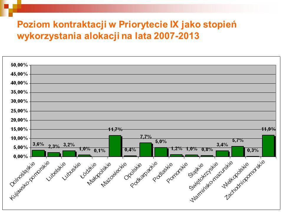 Poziom kontraktacji w Priorytecie IX jako stopień wykorzystania alokacji na lata 2007-2013