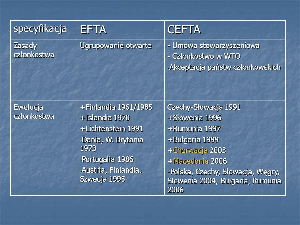 EFTA CEFTA specyfikacja Zasady członkostwa Ugrupowanie otwarte