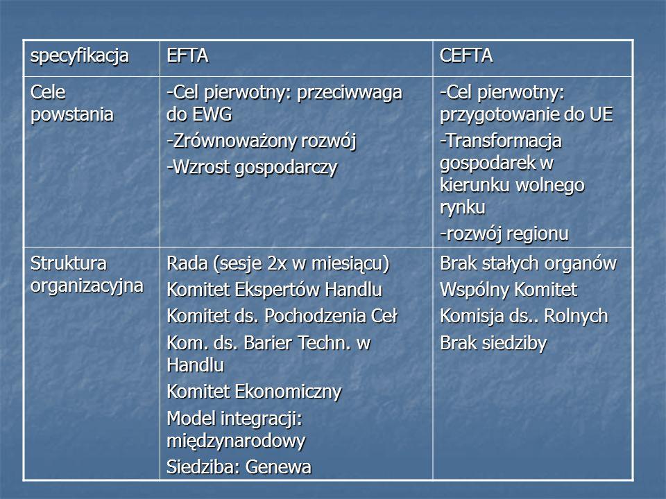 specyfikacjaEFTA. CEFTA. Cele powstania. -Cel pierwotny: przeciwwaga do EWG. -Zrównoważony rozwój. -Wzrost gospodarczy.