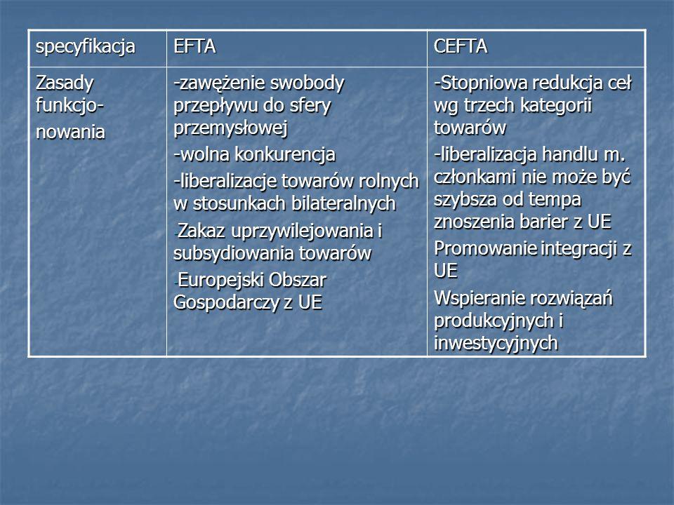 specyfikacjaEFTA. CEFTA. Zasady funkcjo- nowania. -zawężenie swobody przepływu do sfery przemysłowej.