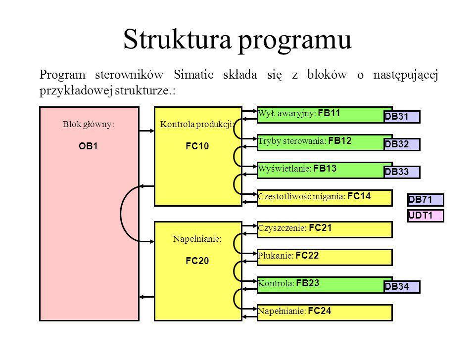 Struktura programu Program sterowników Simatic składa się z bloków o następującej przykładowej strukturze.: