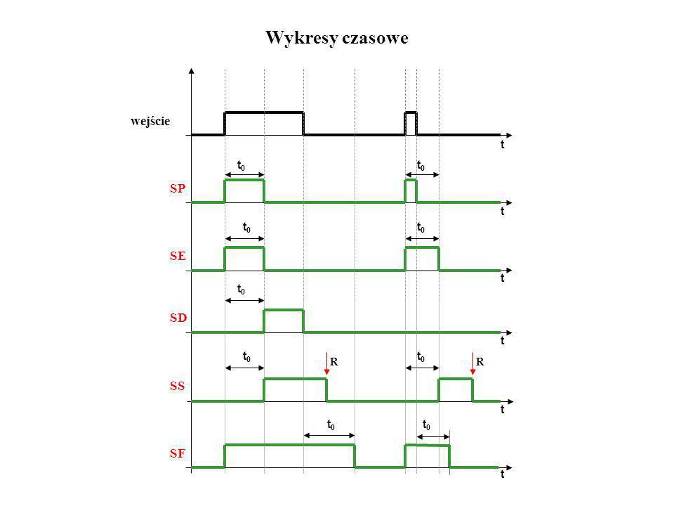 Wykresy czasowe R wejście SP SE SD SS SF t0 t