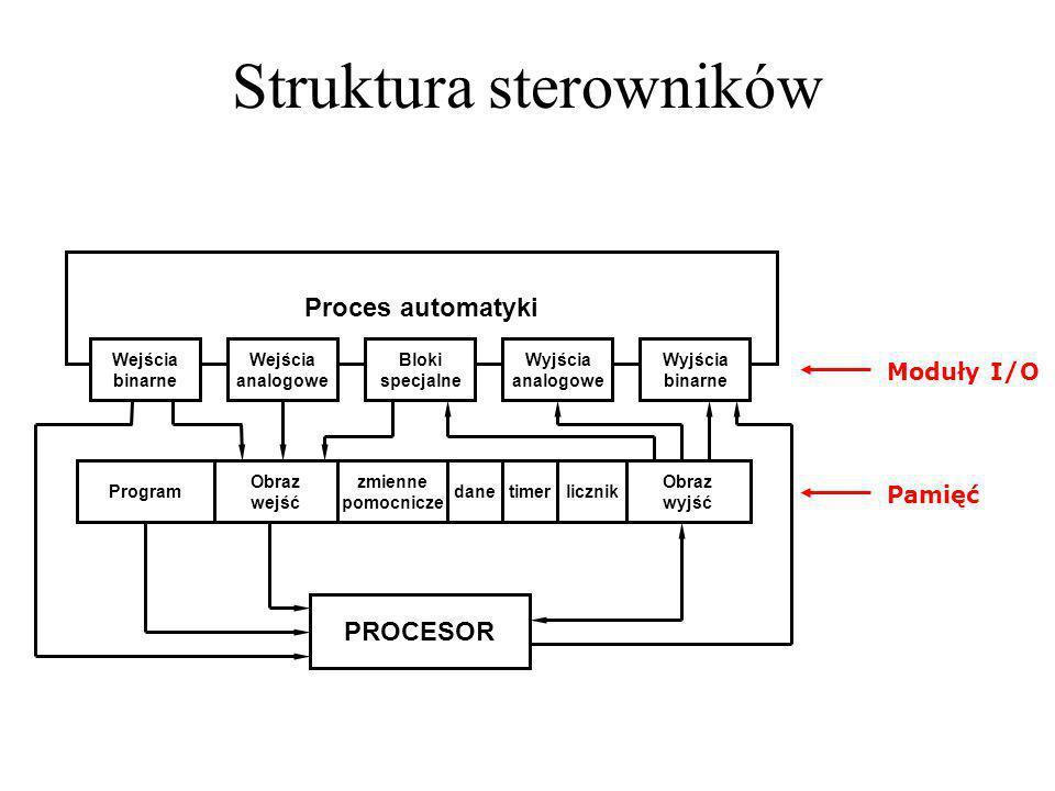 Struktura sterowników