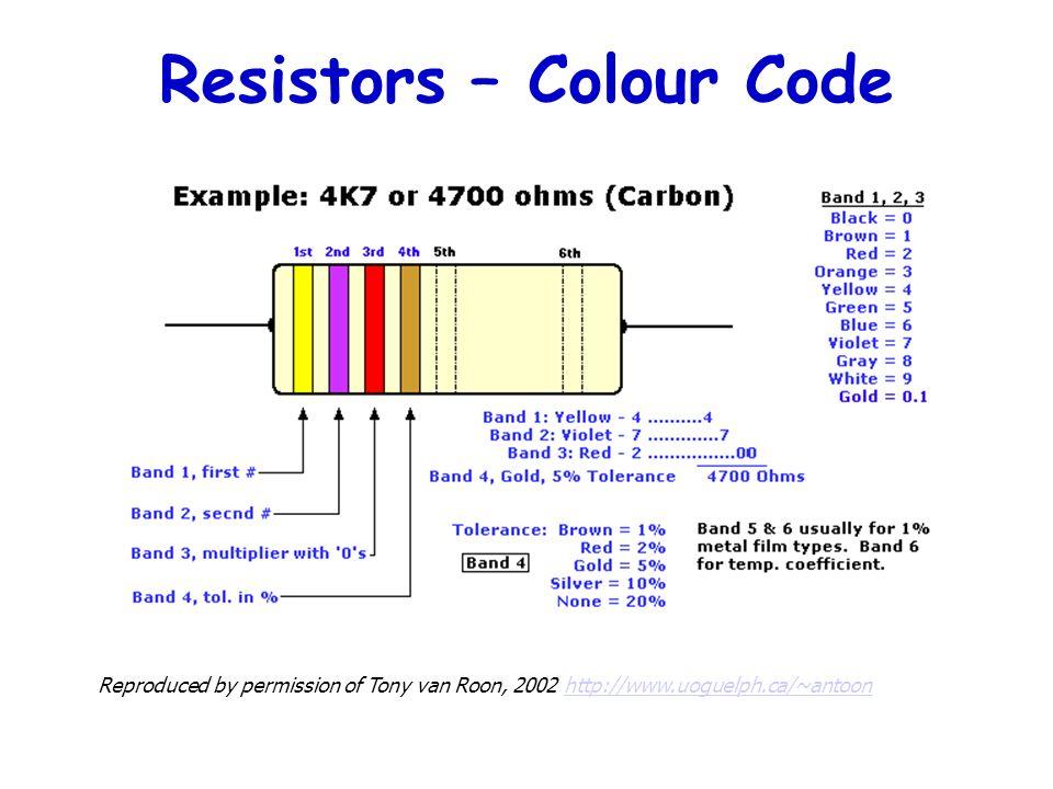 Resistors – Colour Code