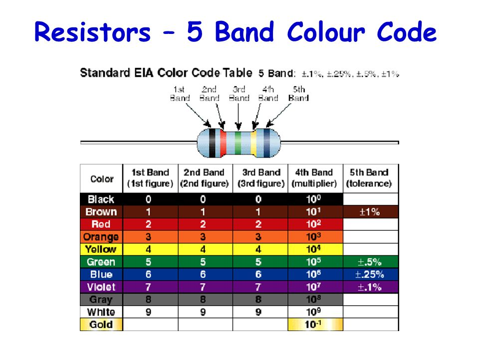 Resistors – 5 Band Colour Code