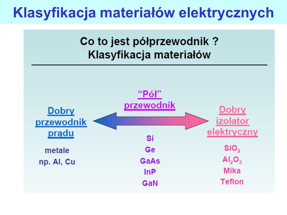 Klasyfikacja materiałów elektrycznych