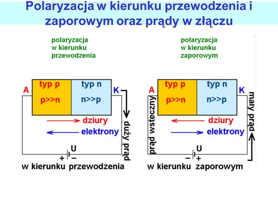 Polaryzacja w kierunku przewodzenia i zaporowym oraz prądy w złączu