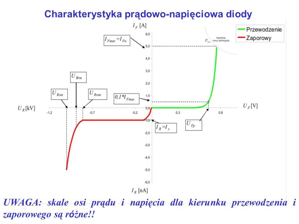 Charakterystyka prądowo-napięciowa diody