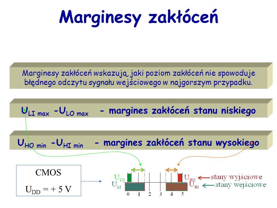 Marginesy zakłóceń ULI max -ULO max - margines zakłóceń stanu niskiego