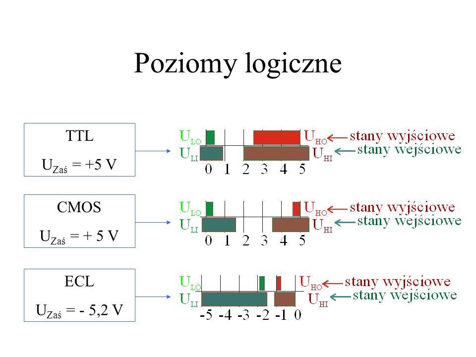 Poziomy logiczne TTL UZaś = +5 V CMOS UZaś = + 5 V ECL UZaś = - 5,2 V
