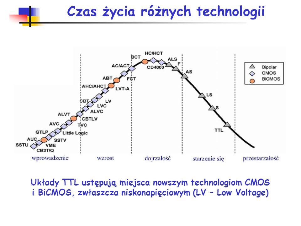 Czas życia różnych technologii