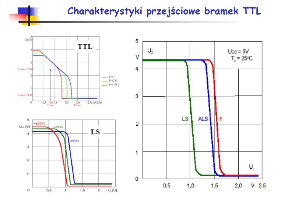 Charakterystyki przejściowe bramek TTL