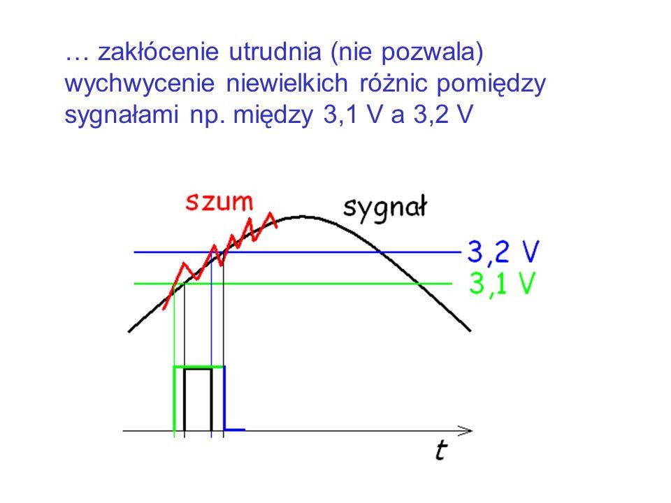 … zakłócenie utrudnia (nie pozwala) wychwycenie niewielkich różnic pomiędzy sygnałami np.