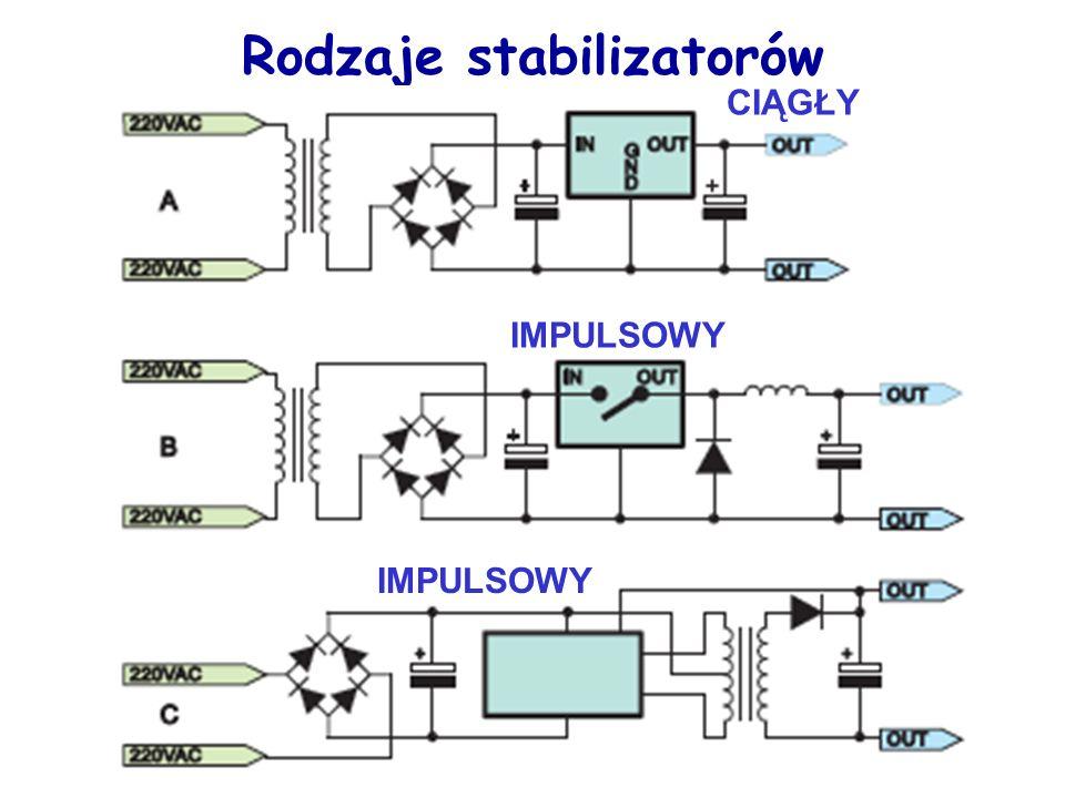 Rodzaje stabilizatorów