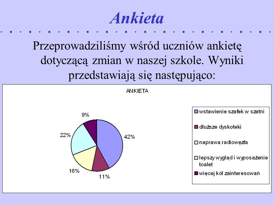 Ankieta Przeprowadziliśmy wśród uczniów ankietę dotyczącą zmian w naszej szkole.