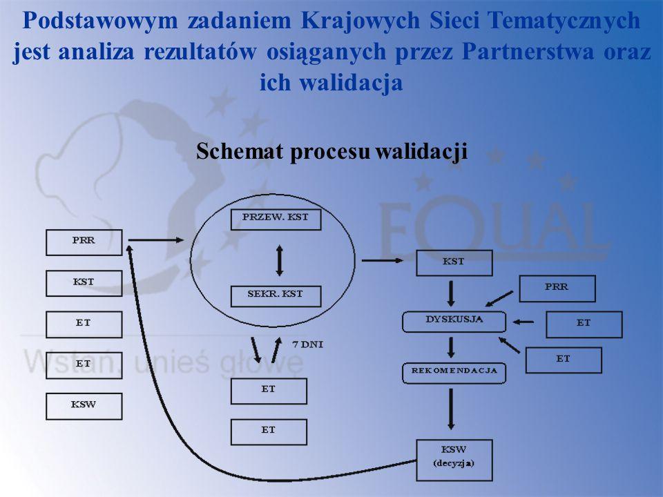 Schemat procesu walidacji